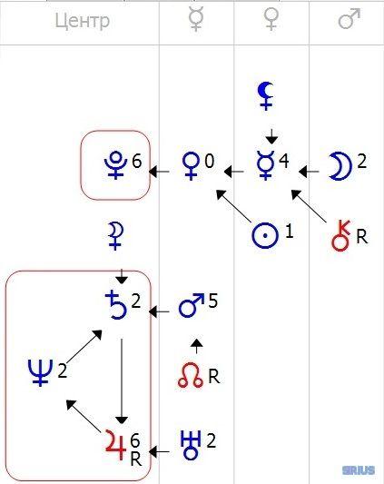Два центра в формуле души астрогора